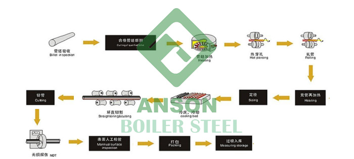 ASTM A210 Seamless Boiler Tube Production